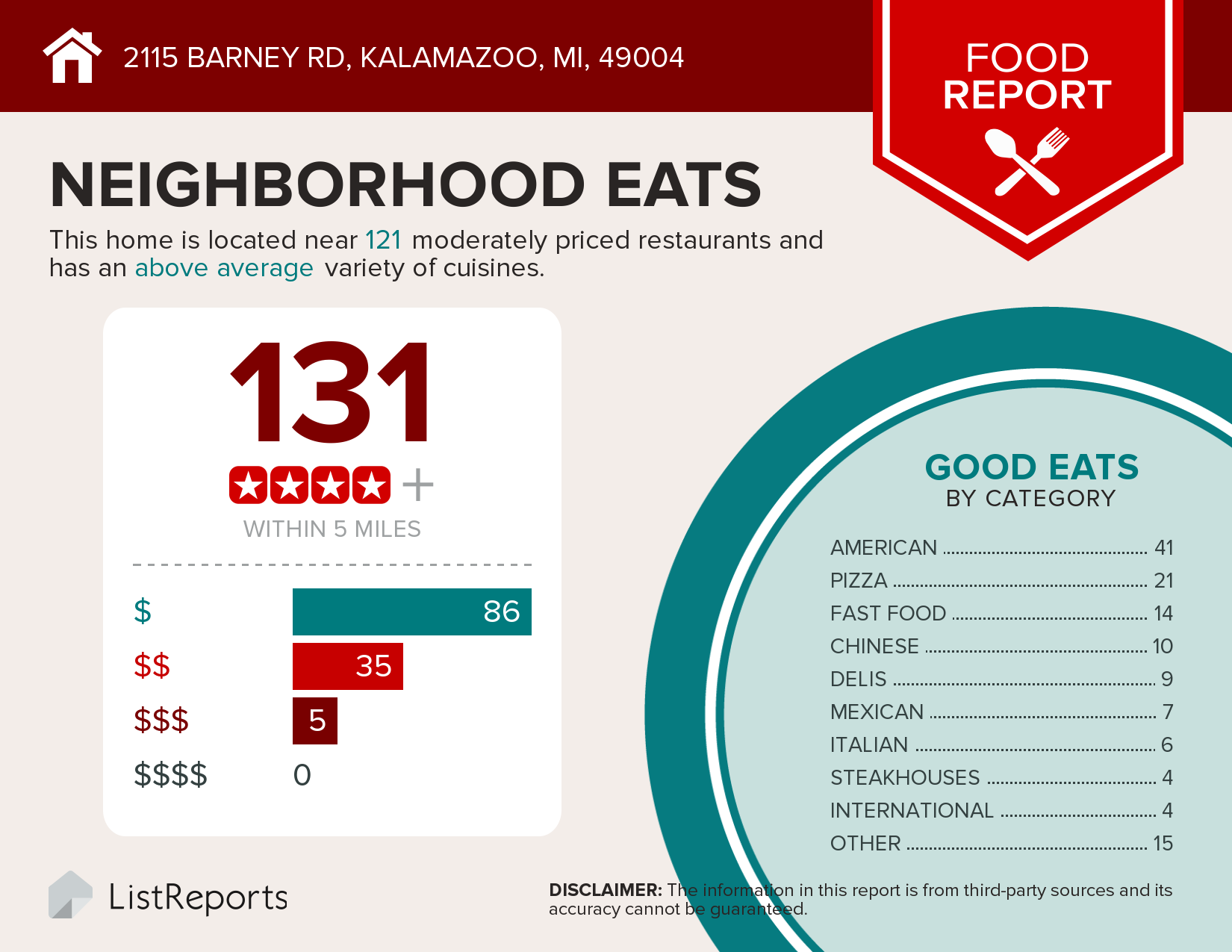 Image of a food report showing there are 131 restaurants within 5 miles of 2115 Barney, Kalamazoo MI