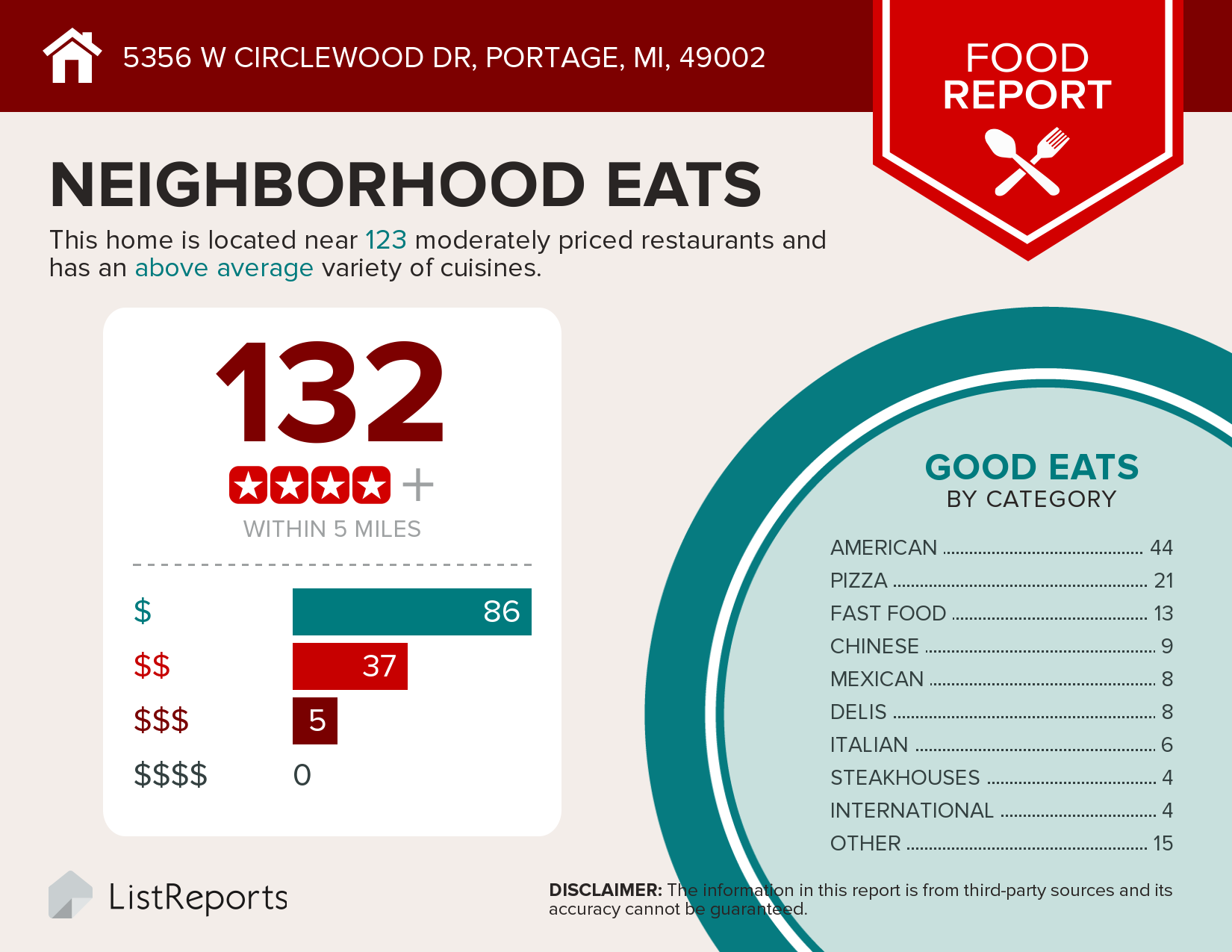 Image of a food report showing there are 132 restaurants within 5 miles of 5356 W Circlewood Dr. Portage MI
