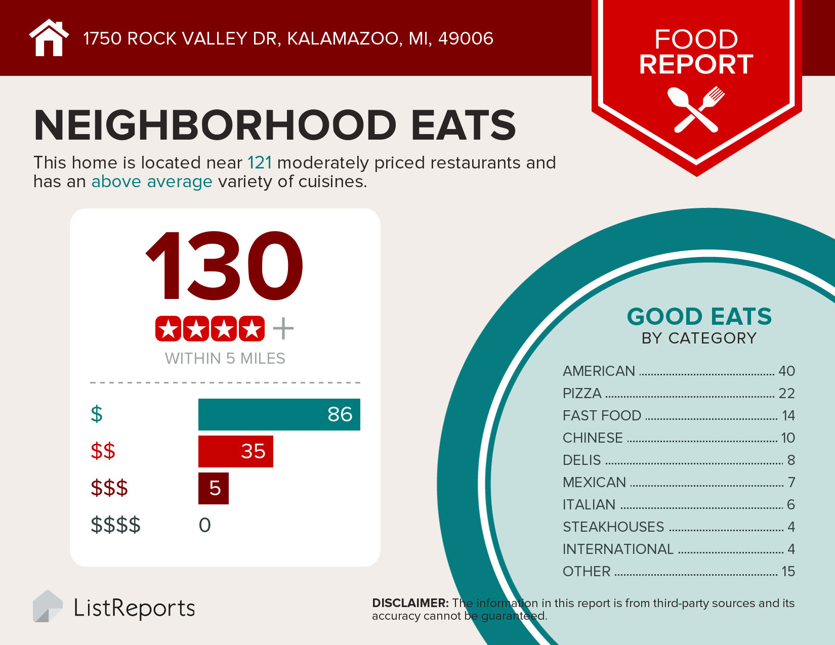 Image of a food report showing there are 130 restaurants within 5 miles of 1750 Rock Valley Drive Kalamazoo MI